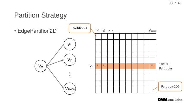/ 45 Partition Strategy • EdgePartition2D 36 Vn V1 V2 V10000 ・ ・ ・ * * *Vn V1 V2 V10000 Partition 1 ・・・ 10/100 Partitions ...
