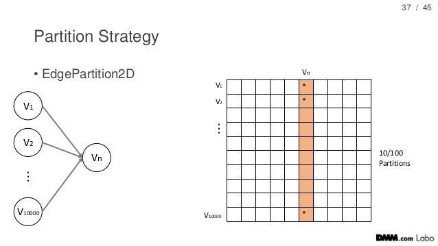 / 45 Partition Strategy • EdgePartition2D 37 * * * Vn V1 V2 V10000 Vn V1 V10000 V2 ・ ・ ・ ・ ・ ・ 10/100 Partitions