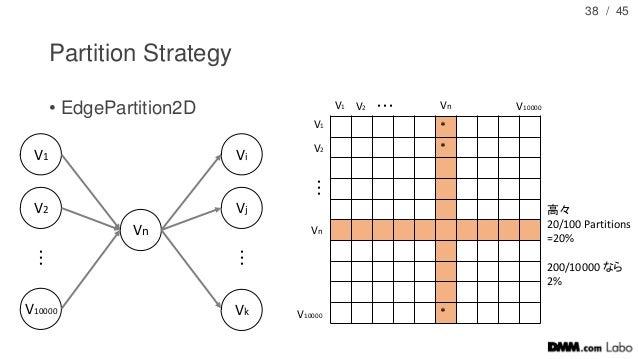 / 45 Partition Strategy • EdgePartition2D 38 * * * Vn V1 V2 V10000 Vn V1 V10000 V2 ・ ・ ・ ・ ・ ・ Vi Vj ・ ・ ・ Vk Vn V1 V2 V10...