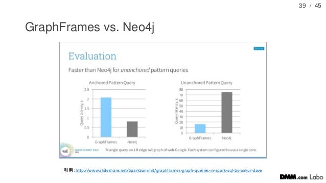 / 45 GraphFrames vs. Neo4j 39 引用:http://www.slideshare.net/SparkSummit/graphframes-graph-queries-in-spark-sql-by-ankur-dave