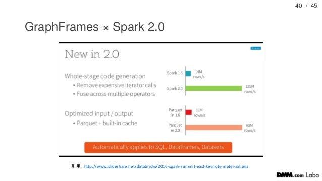 / 45 GraphFrames × Spark 2.0 40 引用: http://www.slideshare.net/databricks/2016-spark-summit-east-keynote-matei-zaharia