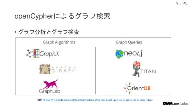 / 45 openCypherによるグラフ検索 • グラフ分析とグラフ検索 9 引用:http://www.slideshare.net/SparkSummit/graphframes-graph-queries-in-spark-sql-by...
