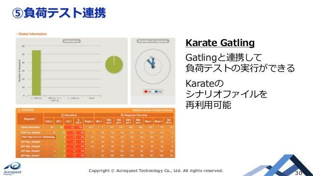 人生がときめくAPIテスト自動化 with Karate