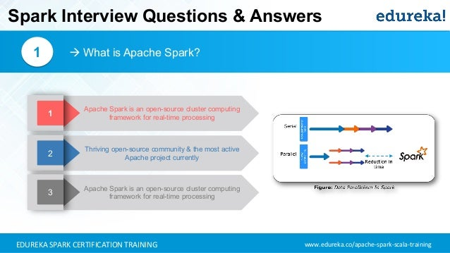 Spark Interview Questions and Answers | Apache Spark