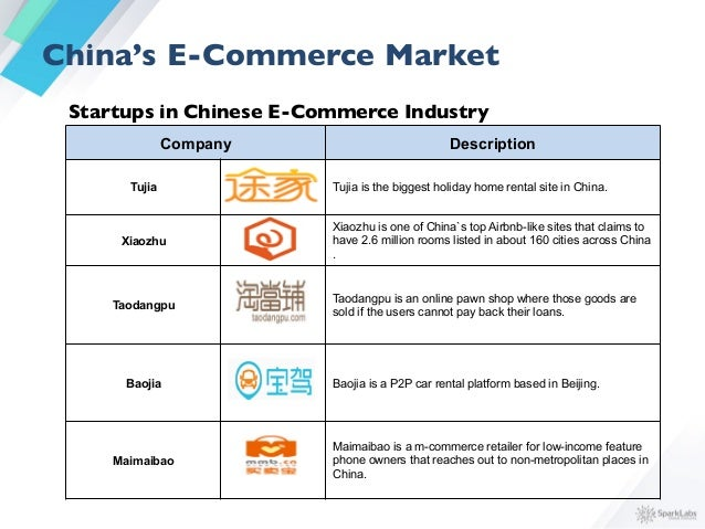 E-Commerce in China: Sub-Industries (by investment deals) 34% 22% 16% 14% 8% 6% Apparel & Accessories Discount Multi-Produ...