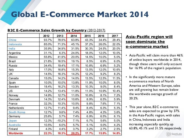 Asia-Pacific became the largest regional market in the world during 2014  In 2014,Asian consumers will spend more on e-com...