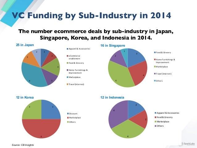 Sparklabs global asia e commerce report 2015 insights 38 fandeluxe Image collections