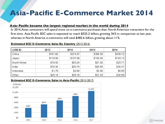 Sparklabs global asia e commerce report 2015 market 2014 4 fandeluxe Image collections