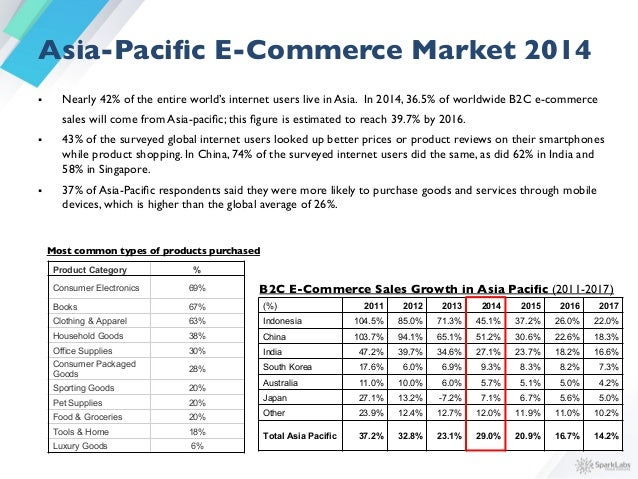 • Since 2010, Asian e-commerce companies have attracted $6.9 billion across 383 deals from venture capital     investor...