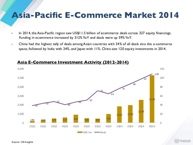 Asia E-Commerce Investment by Country  % of Deals by Country, 2014 34%   29%   11%   7%   4%   15%   China  ...