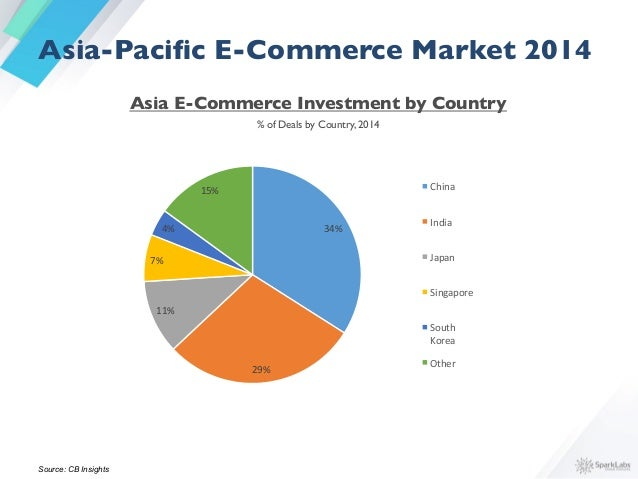 Overseas VCs Investing in E-Commerce in Asian Countries  Asia-Pacific E-Commerce Market 2014
