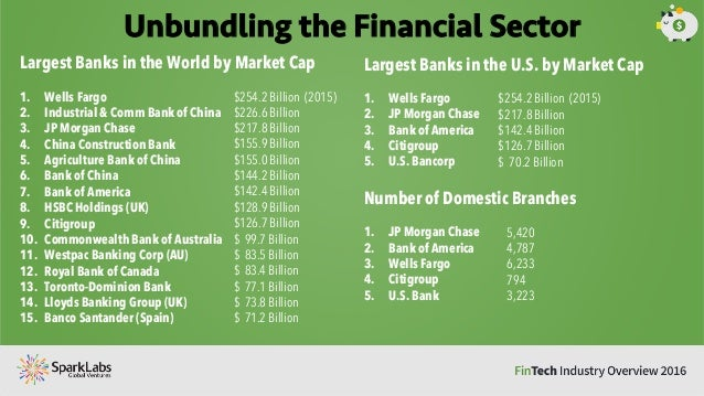 FinTech Industry Report - Major banks in usa