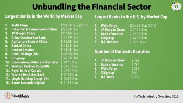 FinTech Industry Report - Major banks in usa