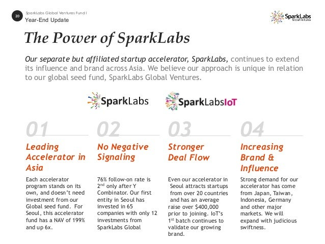 The Power of SparkLabs Our separate but affiliated startup accelerator, SparkLabs, continues to extend its influence and b...