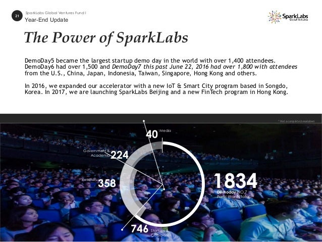 The Power of SparkLabs * Not a complete breakdown 21 SparkLabs Global Ventures Fund I Demoday NO.7 Participants total 1834...