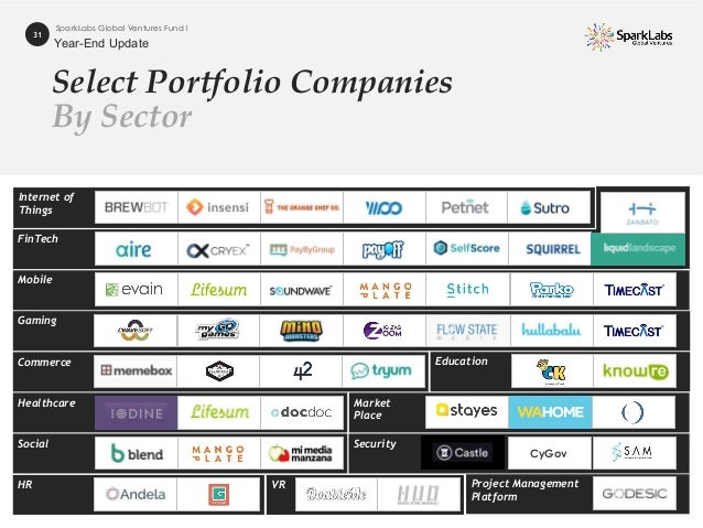 EducationCommerce FinTech Select Portfolio Companies By Sector 31 SparkLabs Global Ventures Fund I Internet of Things Mobi...