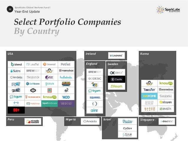 Ireland Select Portfolio Companies By Country 32 SparkLabs Global Ventures Fund I USA Korea England SingaporeNigeria Israe...