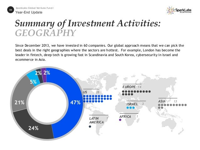 Summary of Investment Activities: GEOGRAPHY US 28 EUROPE 14 ASIA 13 ISRAEL 3 LATIN AMERICA 1 AFRICA 1 04 SparkLabs Global ...