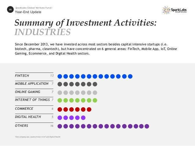 Summary of Investment Activities: INDUSTRIES FINTECH 13 *One company was counted twice in IoT and Digital Health MOBILE AP...