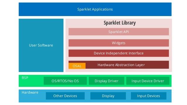 Sparklet - Embedded GUI Library