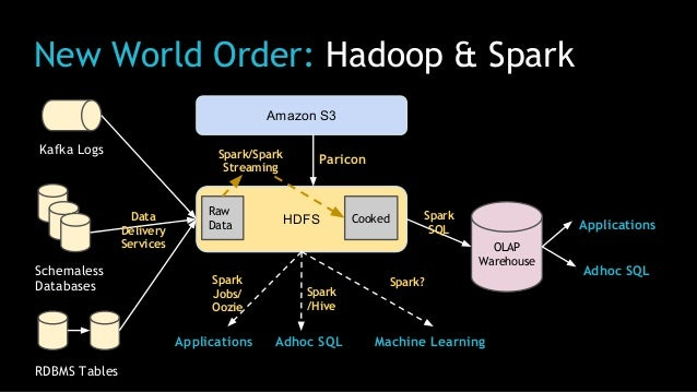 New World Order: Hadoop & Spark Kafka Logs Schemaless Databases RDBMS Tables Amazon S3 HDFS OLAP Warehouse Applications Ad...