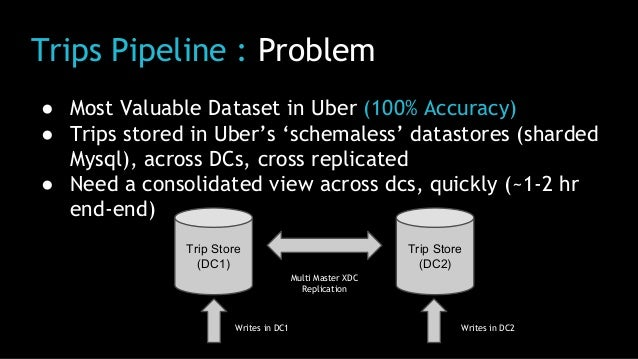 Trips Pipeline : Problem ● Most Valuable Dataset in Uber (100% Accuracy) ● Trips stored in Uber's 'schemaless' datastores ...