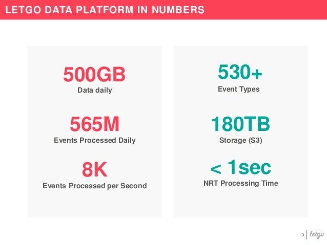 Letgo Data Platform: A global overview Slide 3