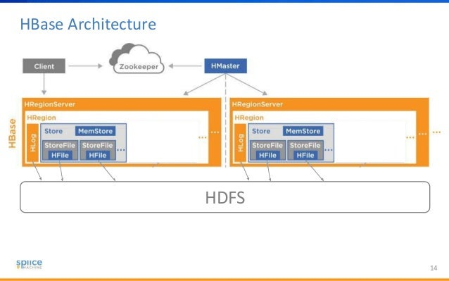 Splice Machine Architecture Of An Open Source RDMS Powered By HBase - Hbase architecture