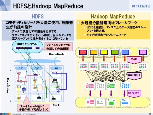 13Copyright © 2014 NTT DATA Corporation Hadoop MapReduceHDFS HDFSとHadoop MapReduce コモディティなサーバを大量に使用、故障発 生が前提の設計 データの多重化で可用...