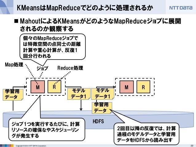 22Copyright © 2014 NTT DATA Corporation KMeansはMapReduceでどのように処理されるか M R  MahoutによるKMeansがどのようなMapReduceジョブに展開 されるのか観察する ...