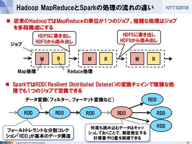 29Copyright © 2014 NTT DATA Corporation Hadoop MapReduceとSparkの処理の流れの違い M RM R Map処理 Reduce処理 HDFSに書き出し HDFSから読み出し  従来のHa...