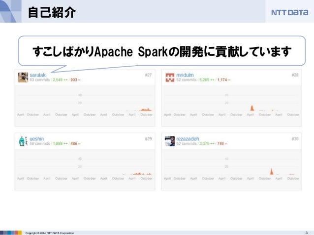 3Copyright © 2014 NTT DATA Corporation 自己紹介 すこしばかりApache Sparkの開発に貢献しています