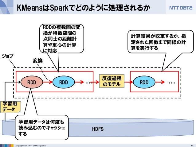 41Copyright © 2014 NTT DATA Corporation KMeansはSparkでどのように処理されるか RDD RDD ジョブ ・・・ RDD ・・・ 計算結果が収束するか、指 定された回数まで同様の計 算を実行する ...