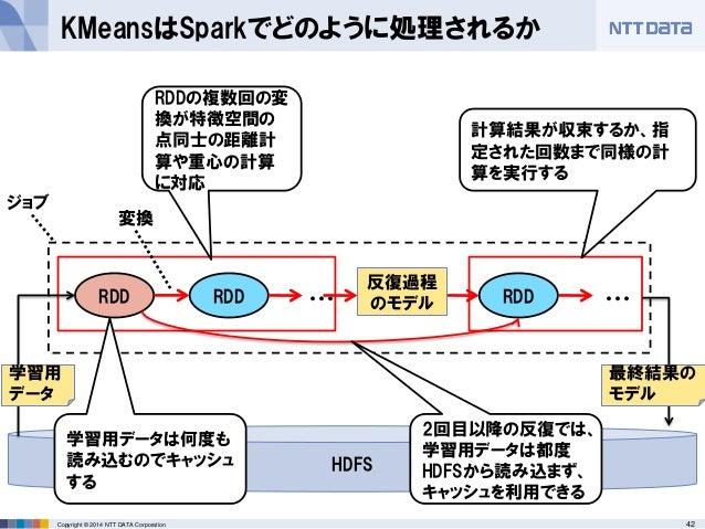 42Copyright © 2014 NTT DATA Corporation KMeansはSparkでどのように処理されるか RDD RDD ジョブ ・・・ RDD ・・・ 計算結果が収束するか、指 定された回数まで同様の計 算を実行する ...