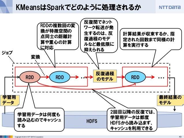 43Copyright © 2014 NTT DATA Corporation KMeansはSparkでどのように処理されるか RDD RDD ジョブ ・・・ RDD ・・・ 計算結果が収束するか、指 定された回数まで同様の計 算を実行する ...