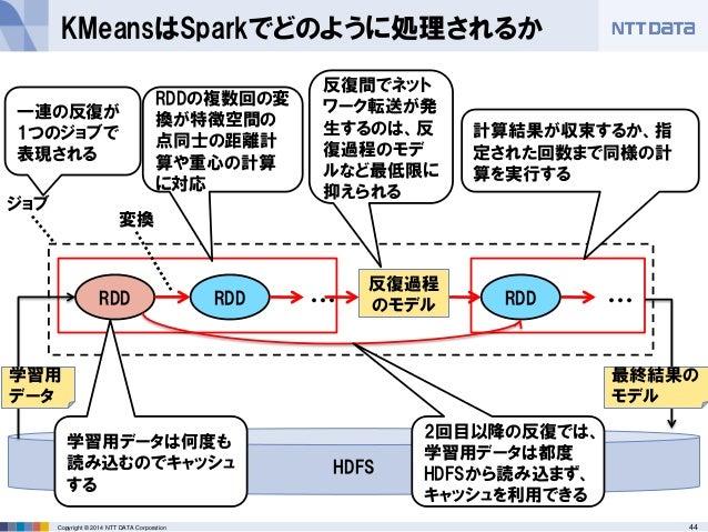 44Copyright © 2014 NTT DATA Corporation KMeansはSparkでどのように処理されるか RDD RDD ジョブ ・・・ RDD ・・・ 計算結果が収束するか、指 定された回数まで同様の計 算を実行する ...