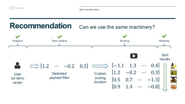 Creating an end-to-end Recommender System with Apache Spark and Elast…