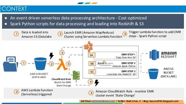 Spark Python job using AWS Lambda, Elastic Map Reduce (EMR