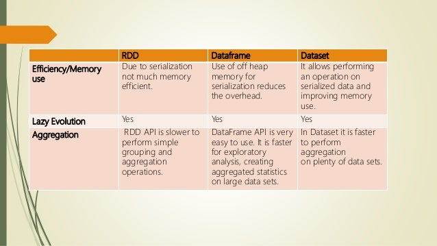 Dataset Vs Dataframe - Quantum Computing
