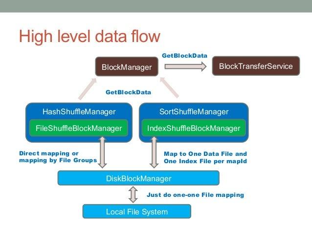 15 Hash Based Shuffle - Shuffle Writer • Basic shuffle writer Map  Task Map  Task Map  Task Map  Task File File F...