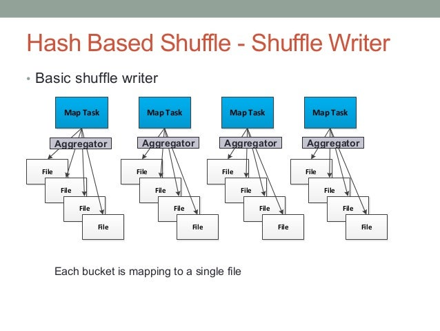 16 Hash Based Shuffle - Shuffle Writer • Consolidate Shuffle Writer Each bucket is mapping to a segment of file Aggregato...