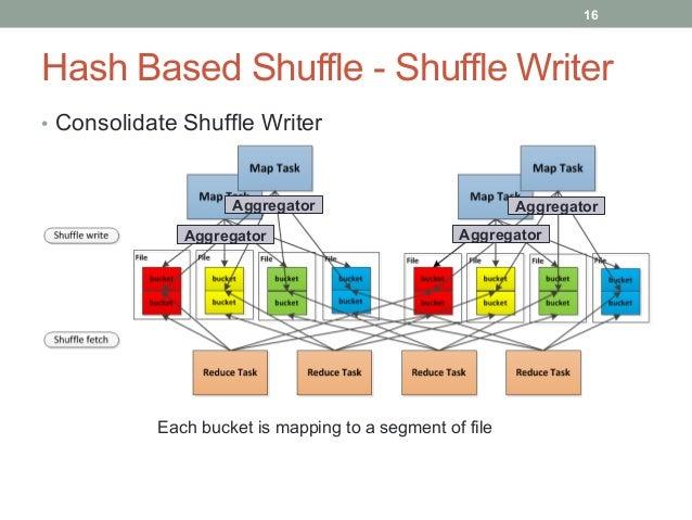 17 Hash Based Shuffle - Shuffle Writer • Basic Shuffle Writer • M * R shuffle spill files • Concurrent C * R opened shu...