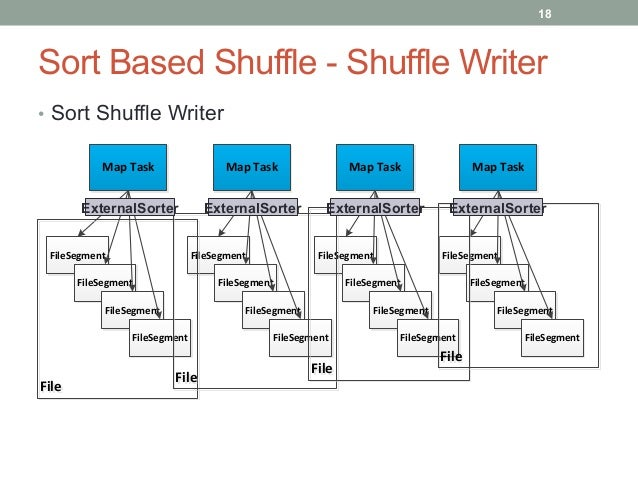 19 Sort Based Shuffle - Shuffle Writer • Each map task generates 1 shuffle data file + 1 index file • Utilize ExternalSo...