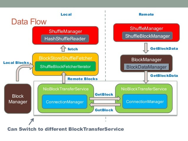 ShuffleManager Data Flow 24 BlockManager NettyBlockTransferService GetBlockData BlockDataManager TransportClient NettyBloc...