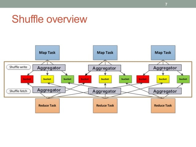 How does shuffle come into the picture • Spark run job stage by stage. • Stages are build up by DAGScheduler according t...