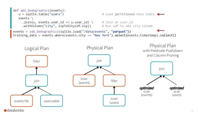 Beyond SQL: Speeding up Spark with DataFrames