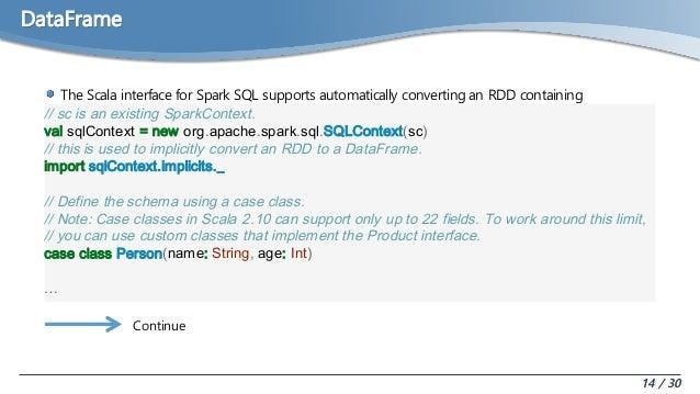 SparkSQL and Dataframe