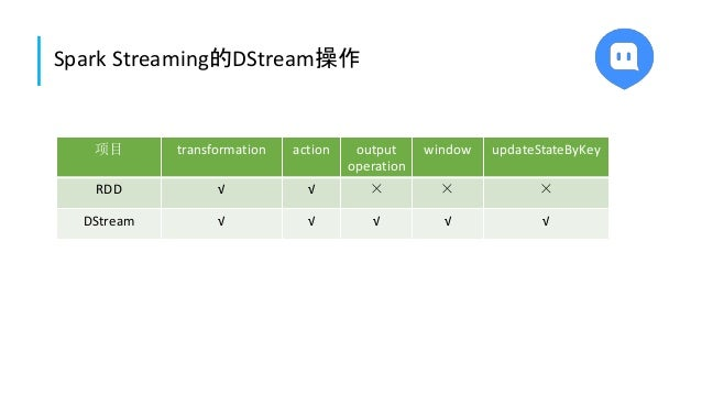 Spark Streaming的DStream操作 项目 transformation action output operation window updateStateByKey RDD √ √ × × × DStream √ √ √ √ √