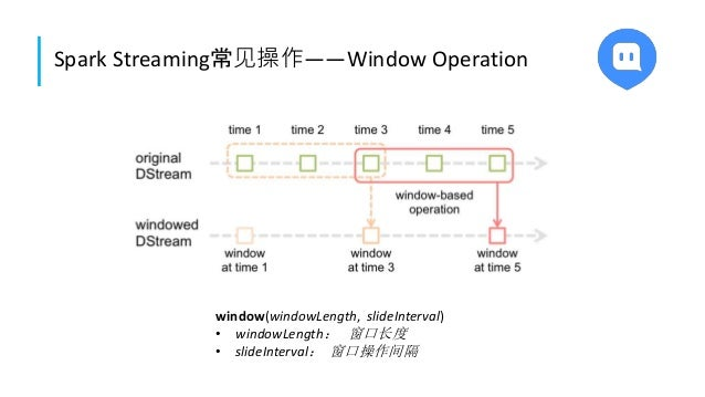 Spark Streaming常见操作——Window Operation window(windowLength, slideInterval) • windowLength: 窗口长度 • slideInterval: 窗口操作间隔