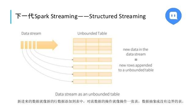 下一代Spark Streaming——Structured Streaming 新进来的数据就像新的行数据添加到表中,对流数据的操作就像操作一张表,数据抽象成没有边界的表。